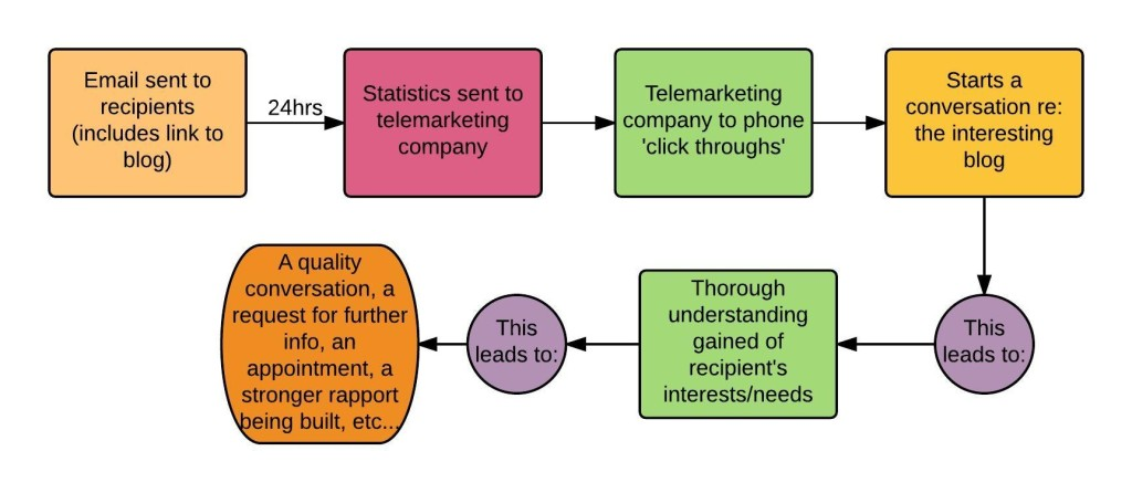 Email-Telemarketing process - ESM - New Page